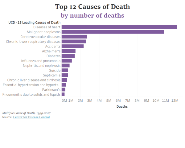Top 12 Causes of Death in the US